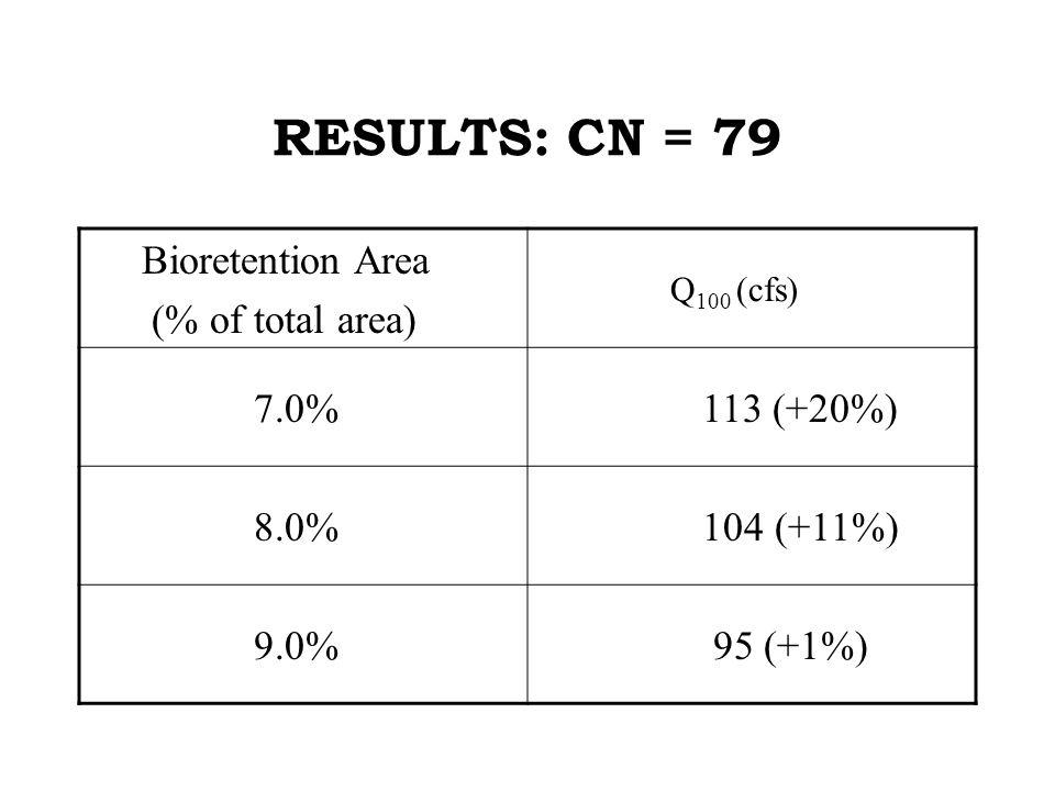 RESULTS: CN = 79 Bioretention Area (% of total area) Q 100 (cfs) 7.0% 113 (+20%) 8.0% 104 (+11%) 9.0% 95 (+1%)