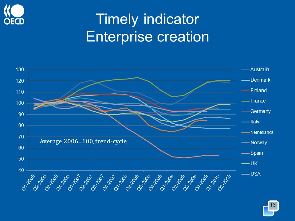 Timely indicator Enterprise creation 13