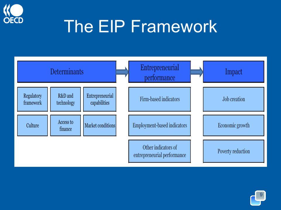 The EIP Framework 9