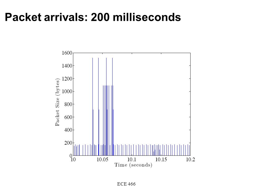 Packet arrivals: 200 milliseconds ECE 466