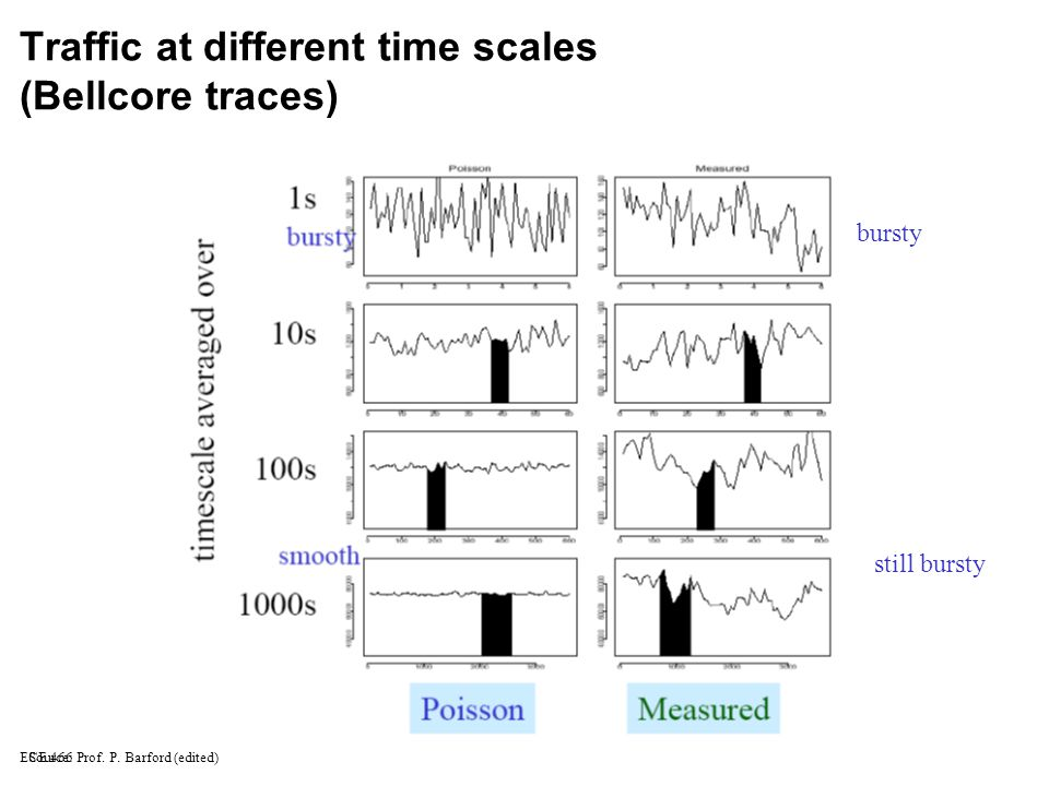 ECE 466 Traffic at different time scales (Bellcore traces) bursty still bursty Source: Prof.