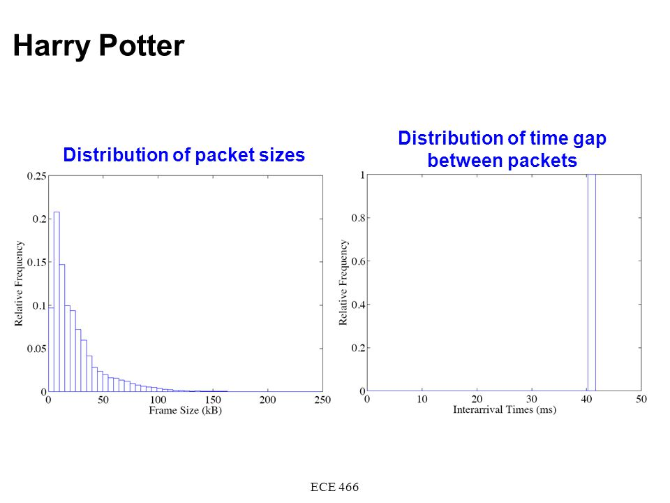Harry Potter ECE 466 Distribution of packet sizes Distribution of time gap between packets