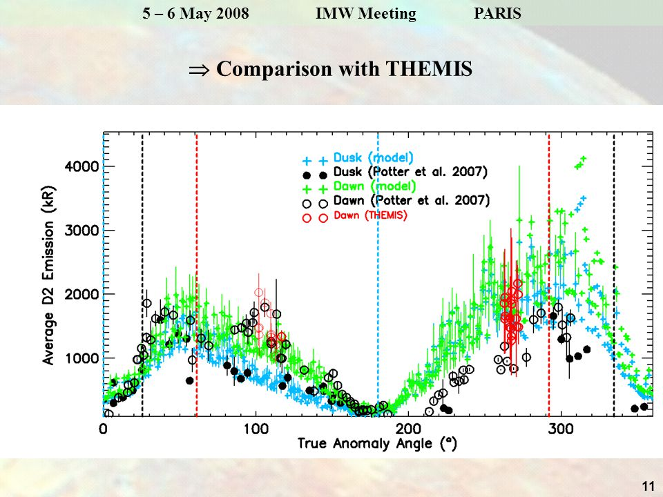 11 5 – 6 May 2008 IMW MeetingPARIS  Comparison with THEMIS