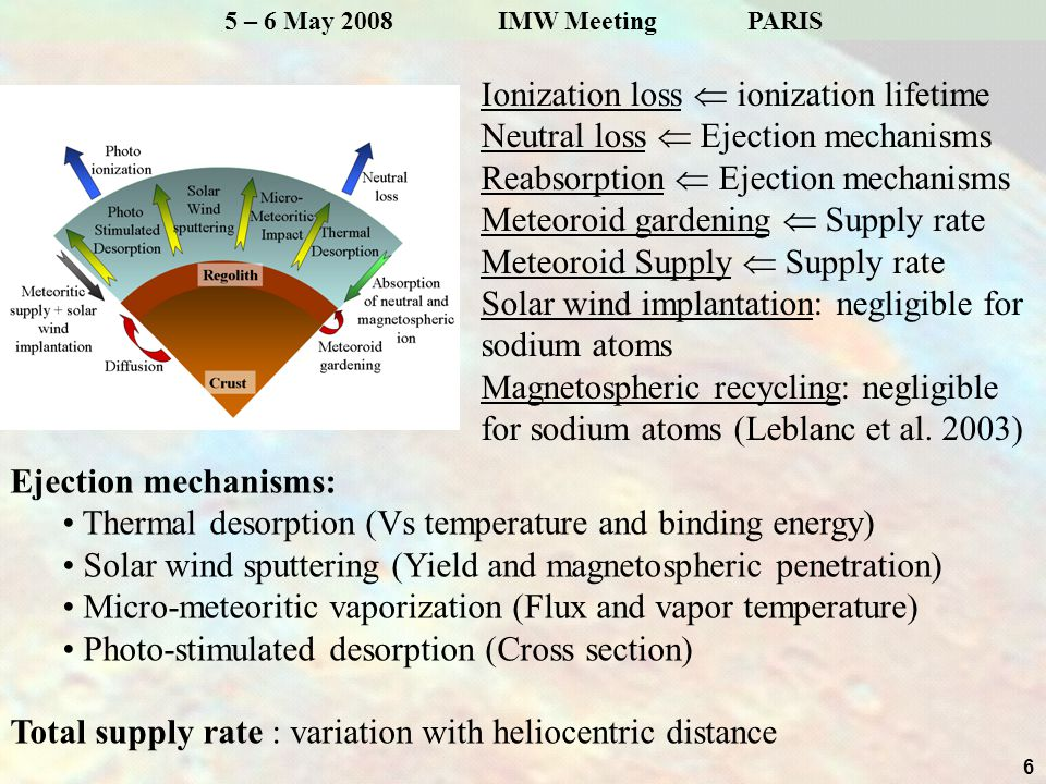 7 5 – 6 May 2008 IMW MeetingPARIS First example: Infinite reservoir in surface Thermal desorption Solar Wind sputtering PSD Meteoritic vaporization Magnetospheric sputtering % of exosphere produced by… Average D2 emission brightness (kR) Peak of emissivity Retrograde Sun motion