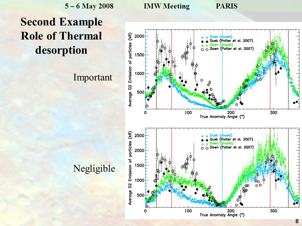 8 5 – 6 May 2008 IMW MeetingPARIS Second Example Role of Thermal desorption Important Negligible