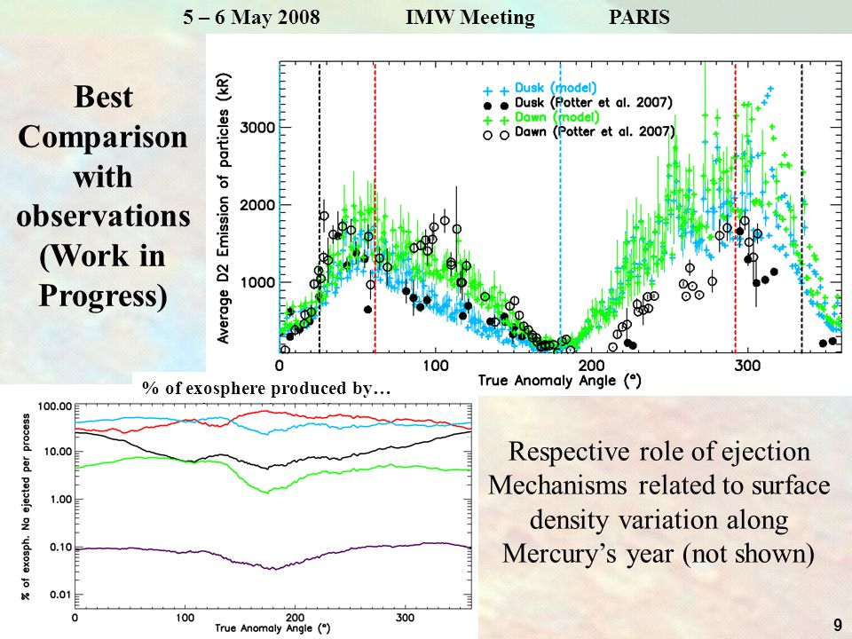 9 5 – 6 May 2008 IMW MeetingPARIS Best Comparison with observations (Work in Progress) Respective role of ejection Mechanisms related to surface density variation along Mercury's year (not shown) % of exosphere produced by…