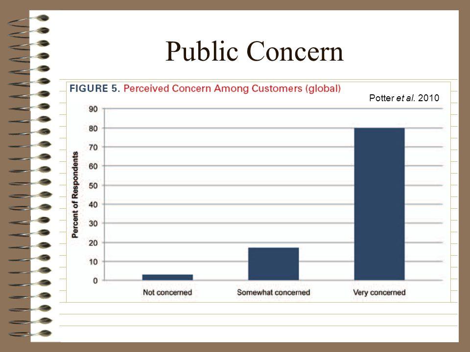 Public Concern Potter et al. 2010