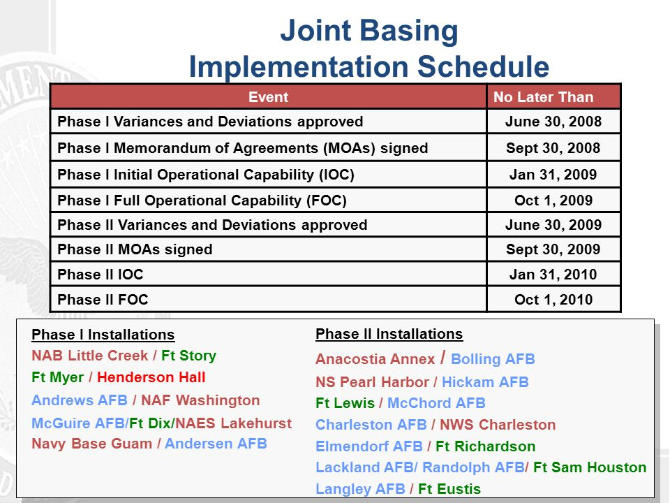 Joint Basing Update Joint Basing Memorandum of Agreement (MOA) – All 12 MOAs signed – 5 joint bases reached FOC on 1 Oct 2009 – 7 joint bases reached IOC on 31 Jan 2010 FOC is 1 Oct 2010 Now operating Joint Bases – No longer implementing Joint Bases – Program Management Review (PMR) conferences Will be held in January and September Check performance Examine policy 5