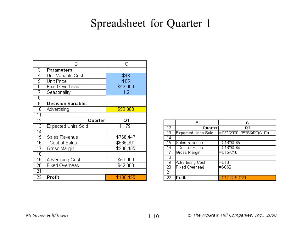 McGraw-Hill/Irwin © The McGraw-Hill Companies, Inc., 2008 1.10 Spreadsheet for Quarter 1