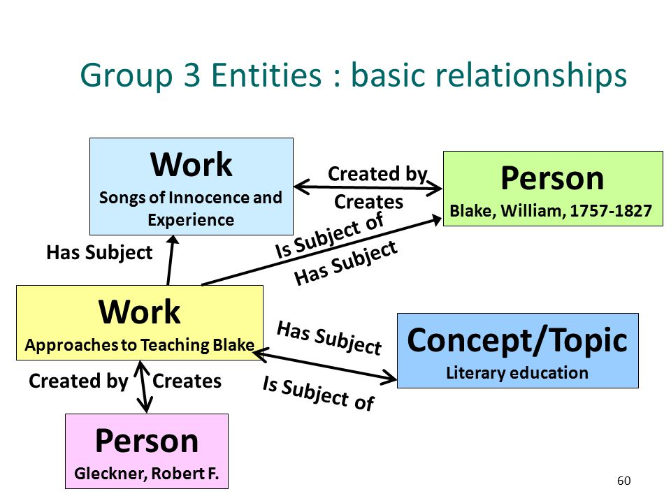 60 Group 3 Entities : basic relationships Work Songs of Innocence and Experience Person Blake, William, 1757-1827 Created by Creates Concept/Topic Literary education Work Approaches to Teaching Blake Person Gleckner, Robert F.
