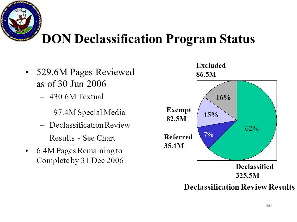 005 DON Declassification Program Status 529.6M Pages Reviewed as of 30 Jun 2006 –430.6M Textual – 97.4M Special Media –Declassification Review Results - See Chart 6.4M Pages Remaining to Complete by 31 Dec 2006 Declassified 325.5M Referred 35.1M 62% 7% Declassification Review Results 15% Exempt 82.5M 16% Excluded 86.5M