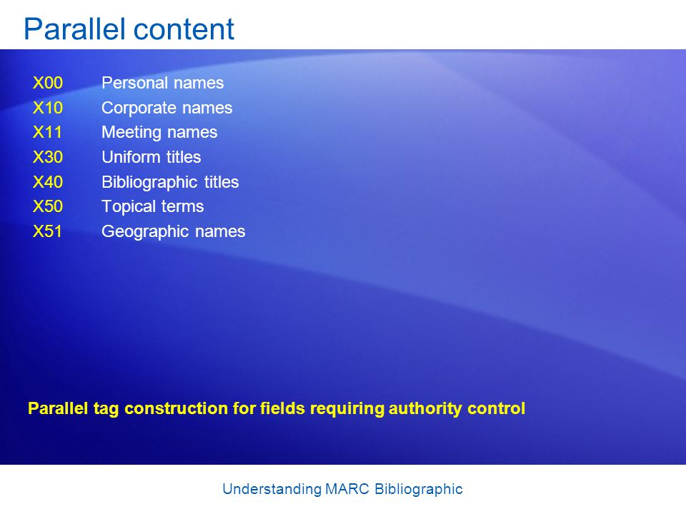 Understanding MARC Bibliographic Parallel content X00Personal names X10Corporate names X11Meeting names X30Uniform titles X40Bibliographic titles X50T