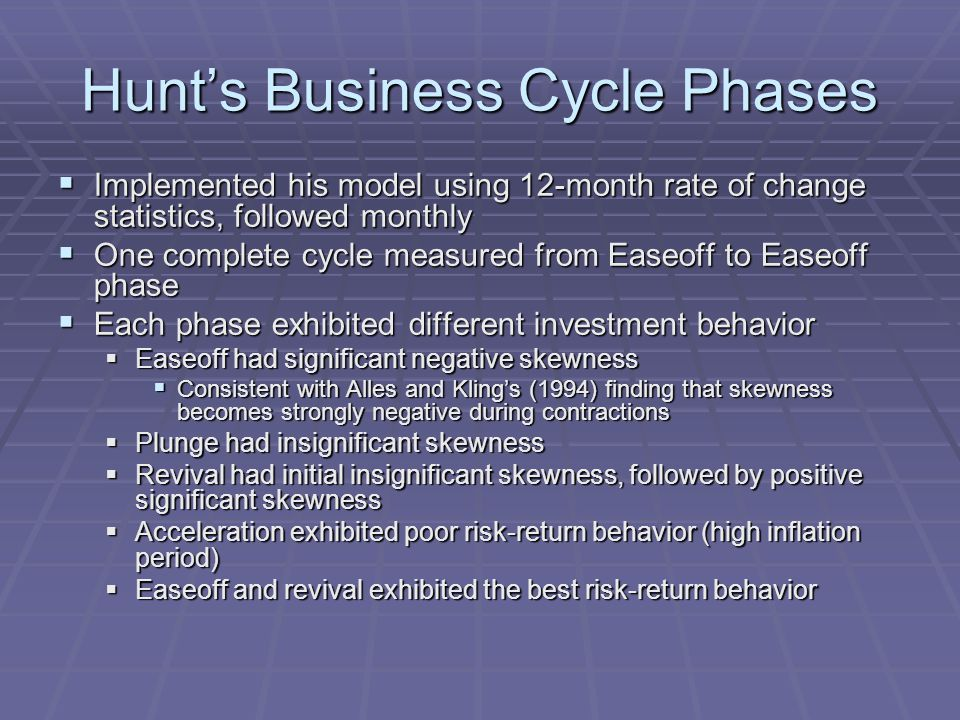 Hunt's Business Cycle Phases  Implemented his model using 12-month rate of change statistics, followed monthly  One complete cycle measured from Easeoff to Easeoff phase  Each phase exhibited different investment behavior  Easeoff had significant negative skewness  Consistent with Alles and Kling's (1994) finding that skewness becomes strongly negative during contractions  Plunge had insignificant skewness  Revival had initial insignificant skewness, followed by positive significant skewness  Acceleration exhibited poor risk-return behavior (high inflation period)  Easeoff and revival exhibited the best risk-return behavior