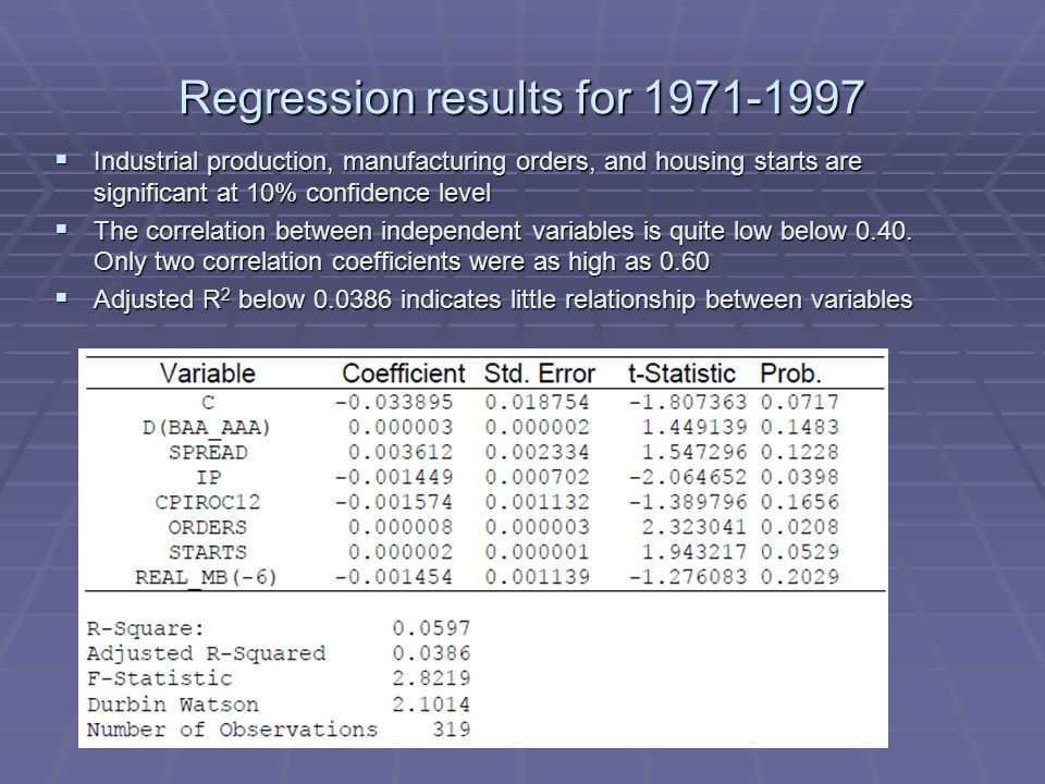 Regression results for 1971-1997  Industrial production, manufacturing orders, and housing starts are significant at 10% confidence level  The correlation between independent variables is quite low below 0.40.