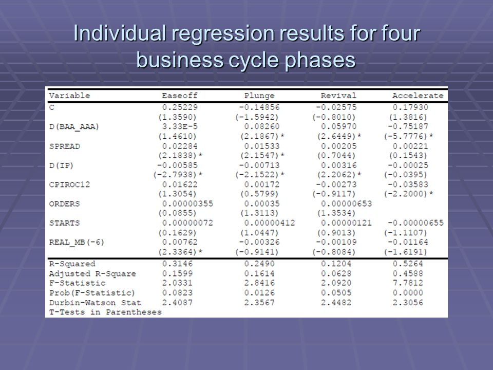 Individual regression results for four business cycle phases