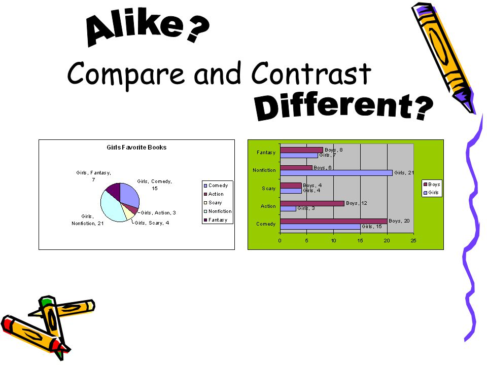 Directions: Make a T-chart. Label the left side, comparisons and label the right side, contrasts. You will create a two T-charts, so do one on each si