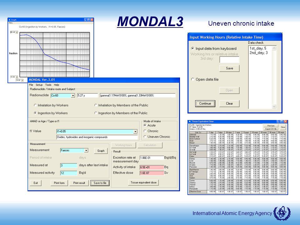 International Atomic Energy Agency MONDAL3 Uneven chronic intake