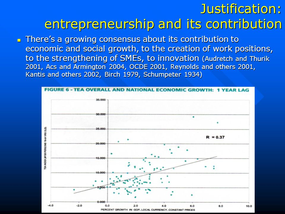 Justification: entrepreneurship and its contribution There's a growing consensus about its contribution to economic and social growth, to the creation of work positions, to the strengthening of SMEs, to innovation (Audretch and Thurik 2001, Acs and Armington 2004, OCDE 2001, Reynolds and others 2001, Kantis and others 2002, Birch 1979, Schumpeter 1934) There's a growing consensus about its contribution to economic and social growth, to the creation of work positions, to the strengthening of SMEs, to innovation (Audretch and Thurik 2001, Acs and Armington 2004, OCDE 2001, Reynolds and others 2001, Kantis and others 2002, Birch 1979, Schumpeter 1934)