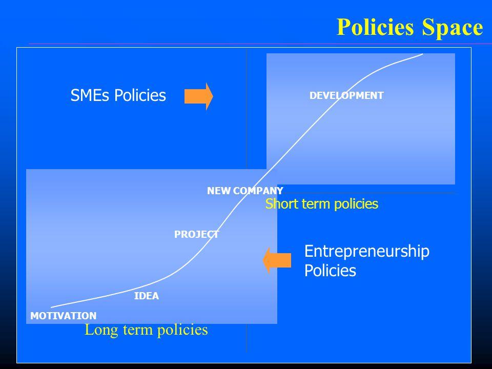 MOTIVATION IDEA PROJECT NEW COMPANY DEVELOPMENT Short term policies SMEs Policies Entrepreneurship Policies Policies Space Long term policies
