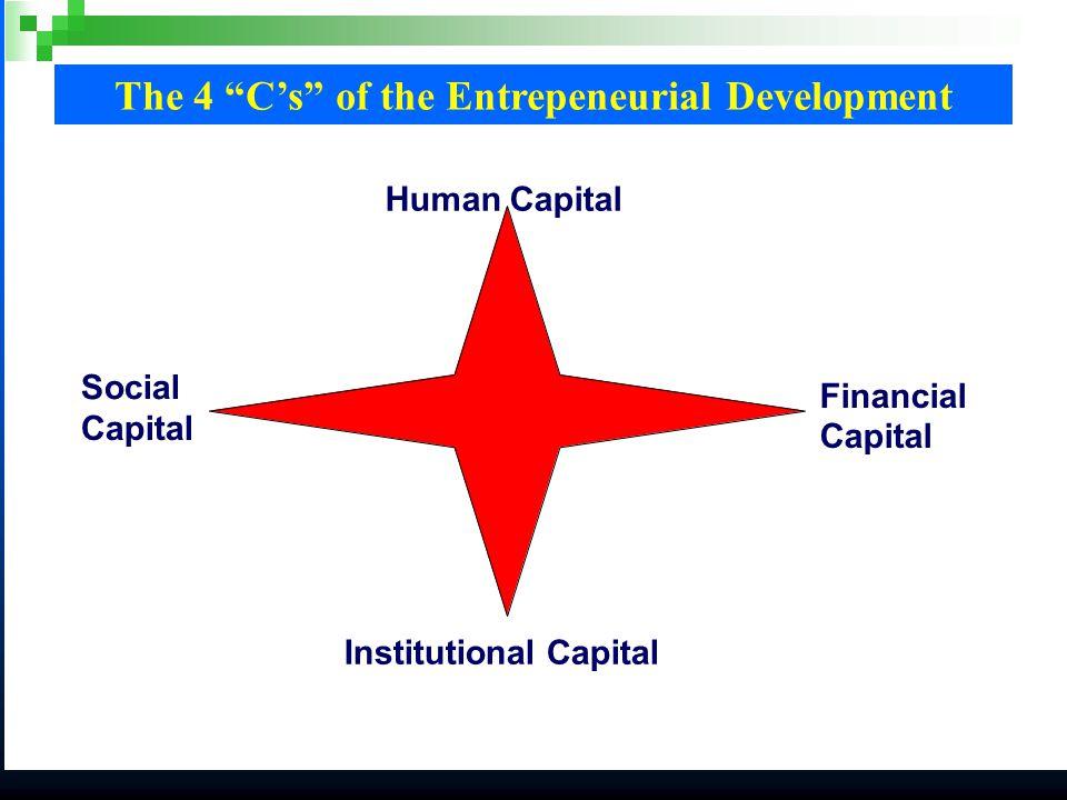 Las 4 C del desarrollo emprendedor Human Capital Institutional Capital Social Capital Financial Capital Las¨ ¨ 4 C C ¨ ¨del desarrollo emprendedor The 4 C's of the Entrepeneurial Development