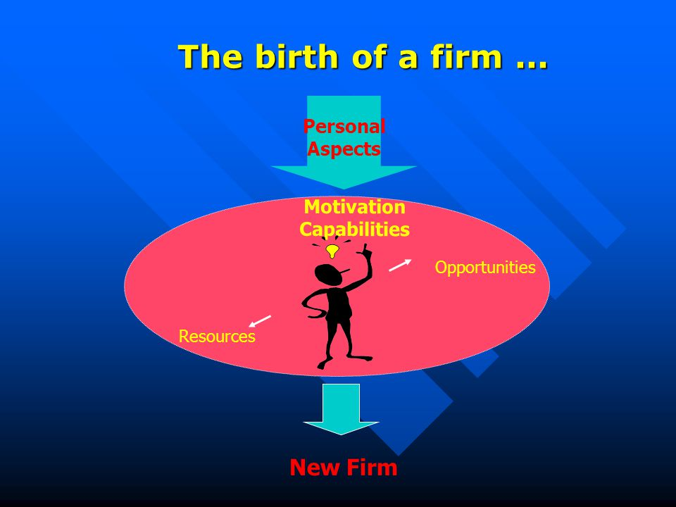 Resources Personal Aspects The birth of a firm... Opportunities Motivation Capabilities New Firm
