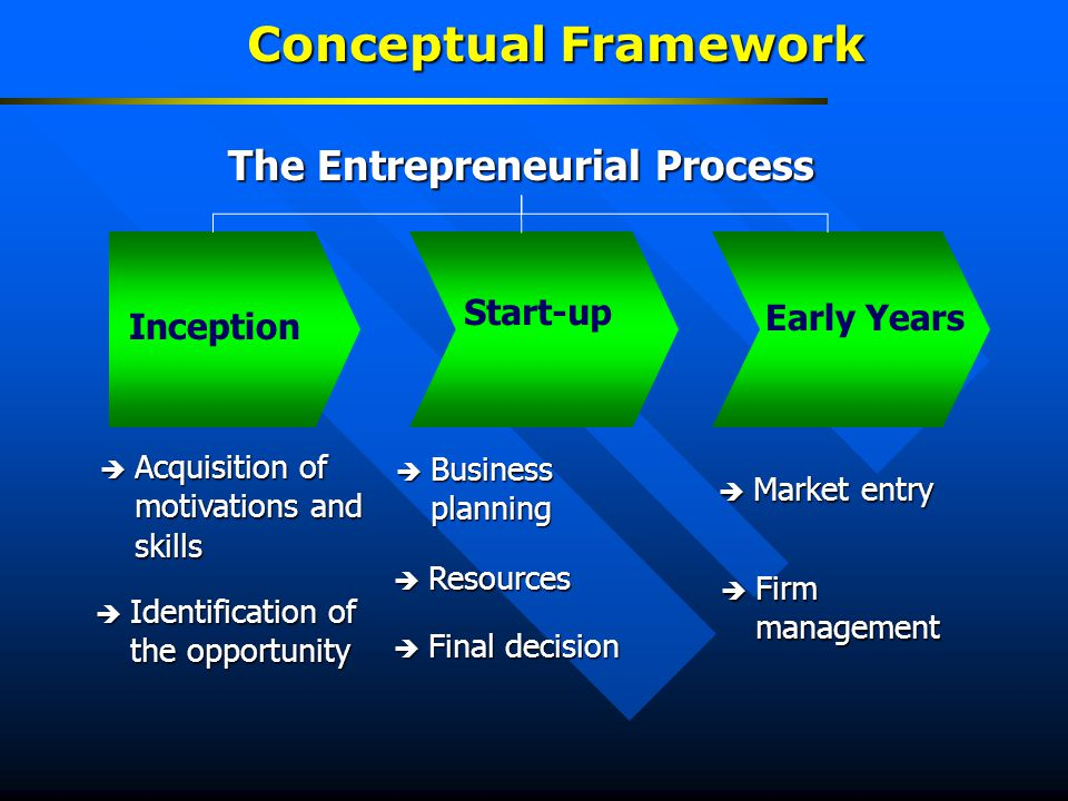Conceptual Framework The Entrepreneurial Process Inception Start-up Early Years  Acquisition of motivations and skills  Identification of the opportunity  Market entry  Firm management  Business planning  Access to resouces  Final decision