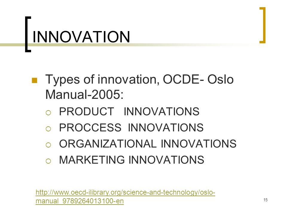 INNOVATION Types of innovation, OCDE- Oslo Manual-2005:  PRODUCT INNOVATIONS  PROCCESS INNOVATIONS  ORGANIZATIONAL INNOVATIONS  MARKETING INNOVATIONS 15 http://www.oecd-ilibrary.org/science-and-technology/oslo- manual_9789264013100-en