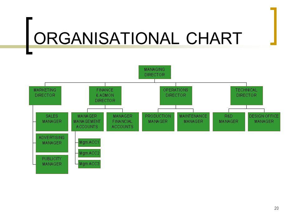 20 ORGANISATIONAL CHART