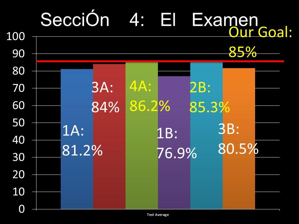 SecciÓn 4: El Examen 1A: 81.2% 3A: 84% 4A: 86.2% 1B: 76.9% 2B: 85.3% 3B: 80.5% Our Goal: 85%