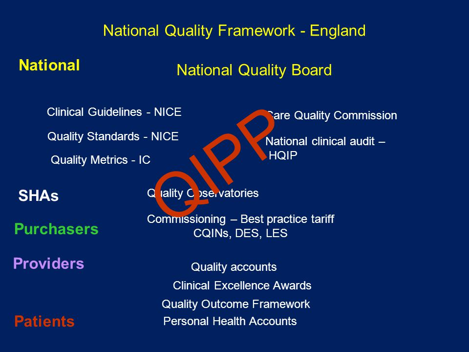 National Quality Framework - England Clinical Guidelines - NICE Quality Metrics - IC Quality Observatories Commissioning – Best practice tariff CQINs, DES, LES Quality accounts Clinical Excellence Awards Quality Outcome Framework National Quality Board Care Quality Commission National clinical audit – HQIP Quality Standards - NICE National SHAs Purchasers Providers QIPP Patients Personal Health Accounts