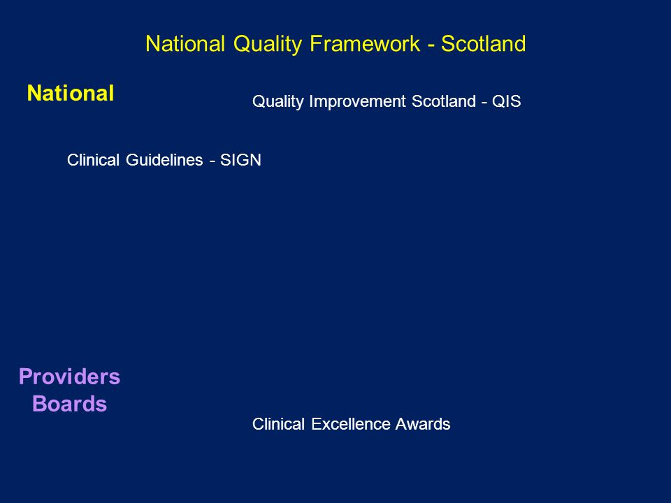 National Quality Framework - Scotland Clinical Guidelines - SIGN Clinical Excellence Awards Quality Improvement Scotland - QIS National Providers Boards