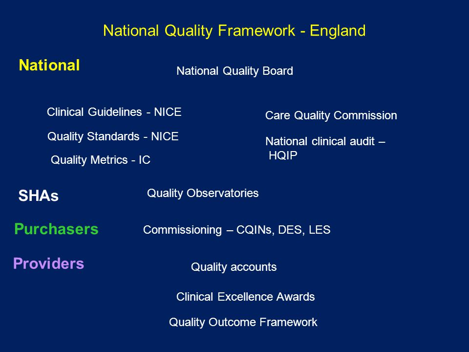 National Quality Framework - England Clinical Guidelines - NICE Quality Metrics - IC Quality Observatories Commissioning – CQINs, DES, LES Quality accounts Clinical Excellence Awards Quality Outcome Framework National Quality Board Care Quality Commission National clinical audit – HQIP Quality Standards - NICE National SHAs Purchasers Providers