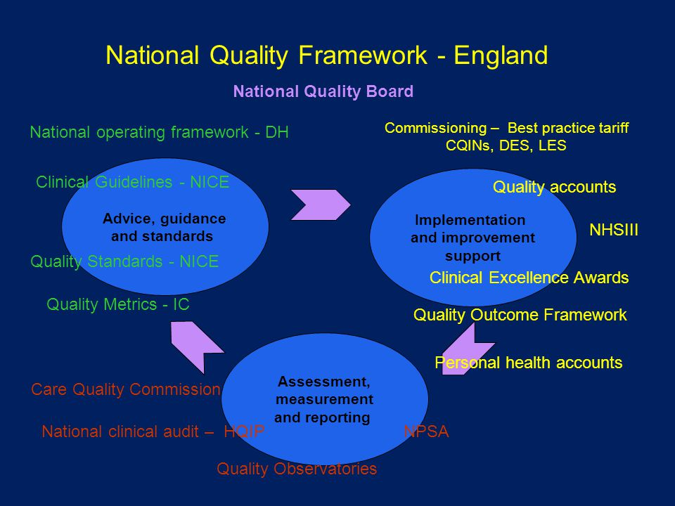 National Quality Framework - England Advice, guidance and standards Implementation and improvement support Assessment, measurement and reporting Care Quality Commission National clinical audit – HQIP Clinical Guidelines - NICE Quality Standards - NICE Quality Metrics - IC Quality Observatories Commissioning – Best practice tariff CQINs, DES, LES Quality accounts Clinical Excellence Awards Quality Outcome Framework NPSA NHSIII National operating framework - DH Personal health accounts National Quality Board
