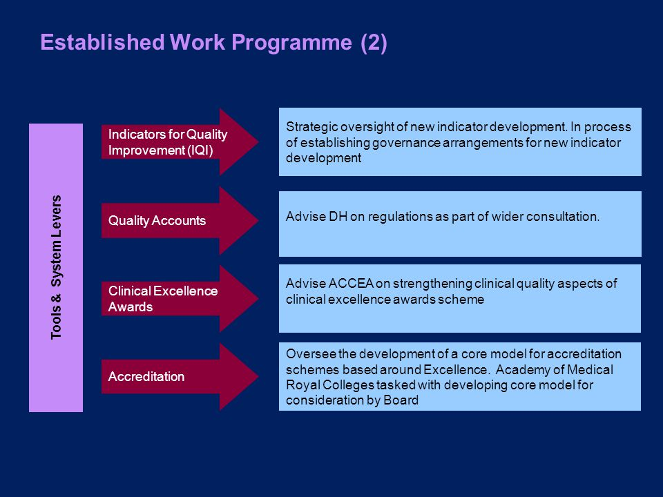 Established Work Programme (2) Tools & System Levers Clinical Excellence Awards Advise ACCEA on strengthening clinical quality aspects of clinical excellence awards scheme Indicators for Quality Improvement (IQI) Quality Accounts Strategic oversight of new indicator development.