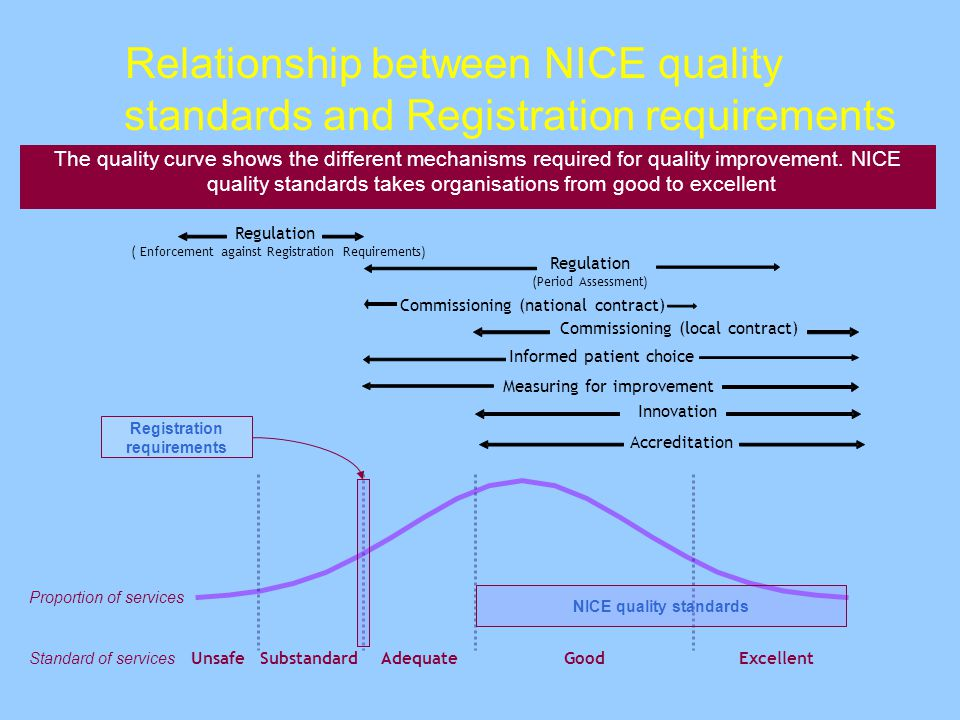 Relationship between NICE quality standards and Registration requirements The quality curve shows the different mechanisms required for quality improvement.