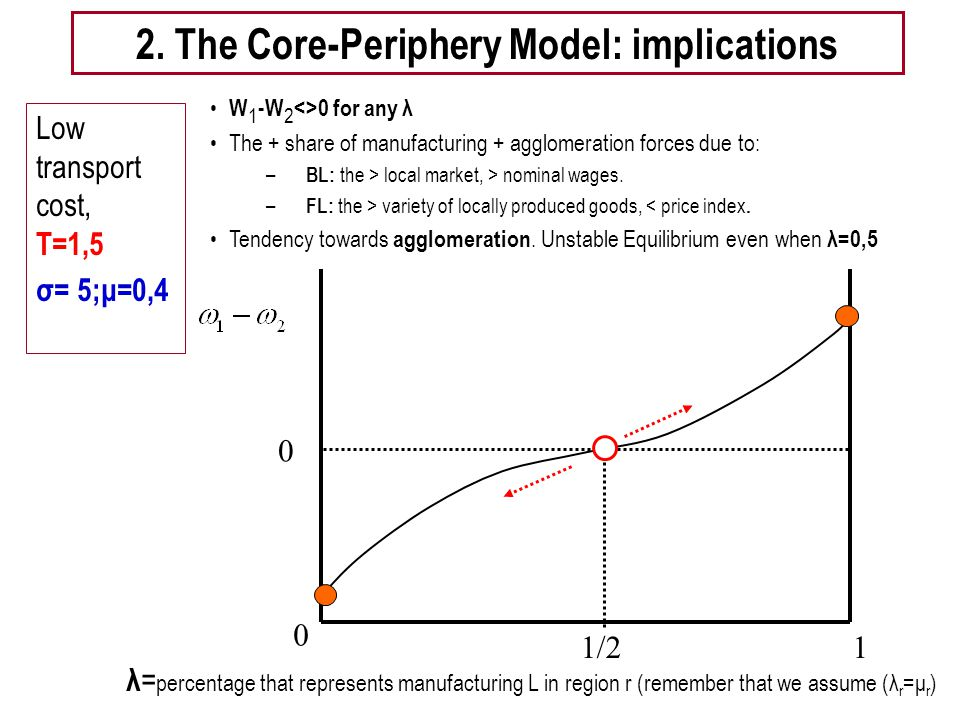 Tema 5 -EE 19 Low transport cost, T=1,5 σ= 5;μ=0,4 1/2 0 1 2. The Core-Periphery Model: implications 0 W 1 -W 2 <>0 for any λ The + share of manufactu