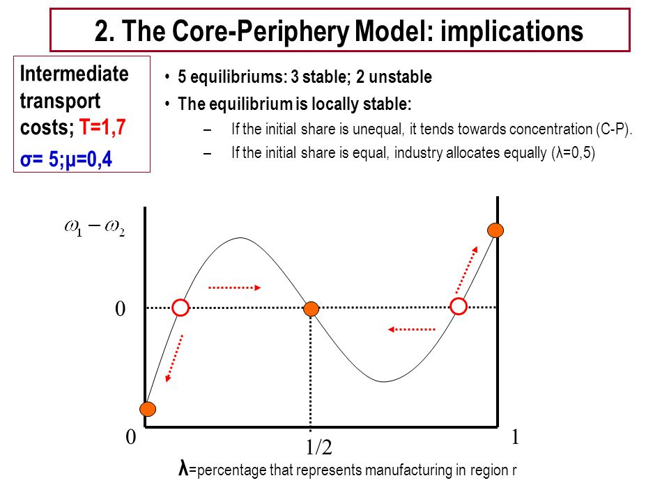 "Tema 5 -EE 20 ""wiggle diagram"" Intermediate transport costs; T=1,7 σ= 5;μ=0,4 1/2 0 1 λ =percentage that represents manufacturing in region r 2. The C"