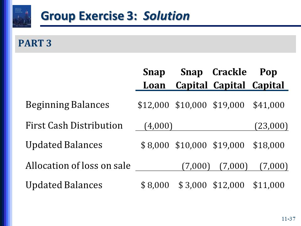 11-37 Group Exercise 3: Solution PART 3 Snap CracklePop LoanCapital Beginning Balances $12,000)$10,000)$19,000)$41,000) First Cash Distribution (4,000) (23,000) Updated Balances $ 8,000)$10,000)$19,000)$18,000) Allocation of loss on sale (7,000) Updated Balances $ 8,000)$ 3,000)$12,000)$11,000)