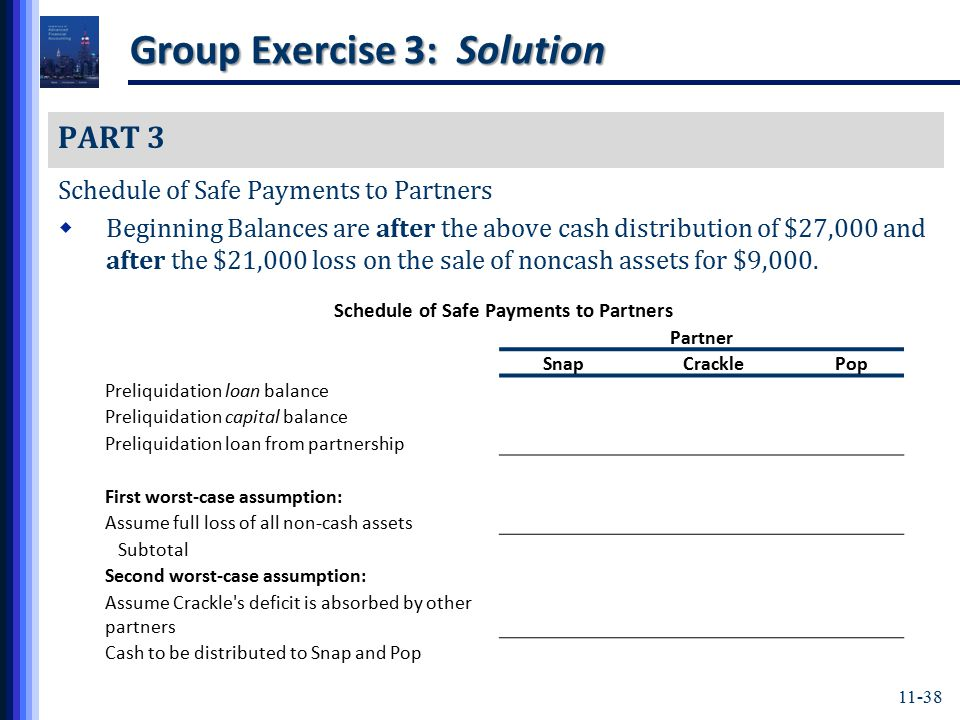 11-38 Group Exercise 3: Solution PART 3 Schedule of Safe Payments to Partners  Beginning Balances are after the above cash distribution of $27,000 and after the $21,000 loss on the sale of noncash assets for $9,000.