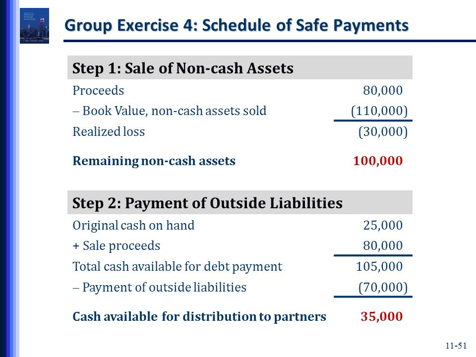 11-51 Group Exercise 4: Schedule of Safe Payments Step 2: Payment of Outside Liabilities Original cash on hand25,000) + Sale proceeds80,000) Total cash available for debt payment105,000)  Payment of outside liabilities (70,000) Cash available for distribution to partners35,000) Step 1: Sale of Non-cash Assets Proceeds80,000)  Book Value, non-cash assets sold (110,000) Realized loss(30,000) Remaining non-cash assets100,000) 11-51