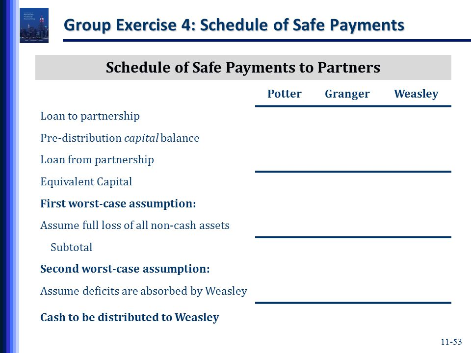 11-53 Group Exercise 4: Schedule of Safe Payments Schedule of Safe Payments to Partners PotterGrangerWeasley Loan to partnership Pre-distribution capital balance Loan from partnership Equivalent Capital First worst-case assumption: Assume full loss of all non-cash assets Subtotal Second worst-case assumption: Assume deficits are absorbed by Weasley Cash to be distributed to Weasley
