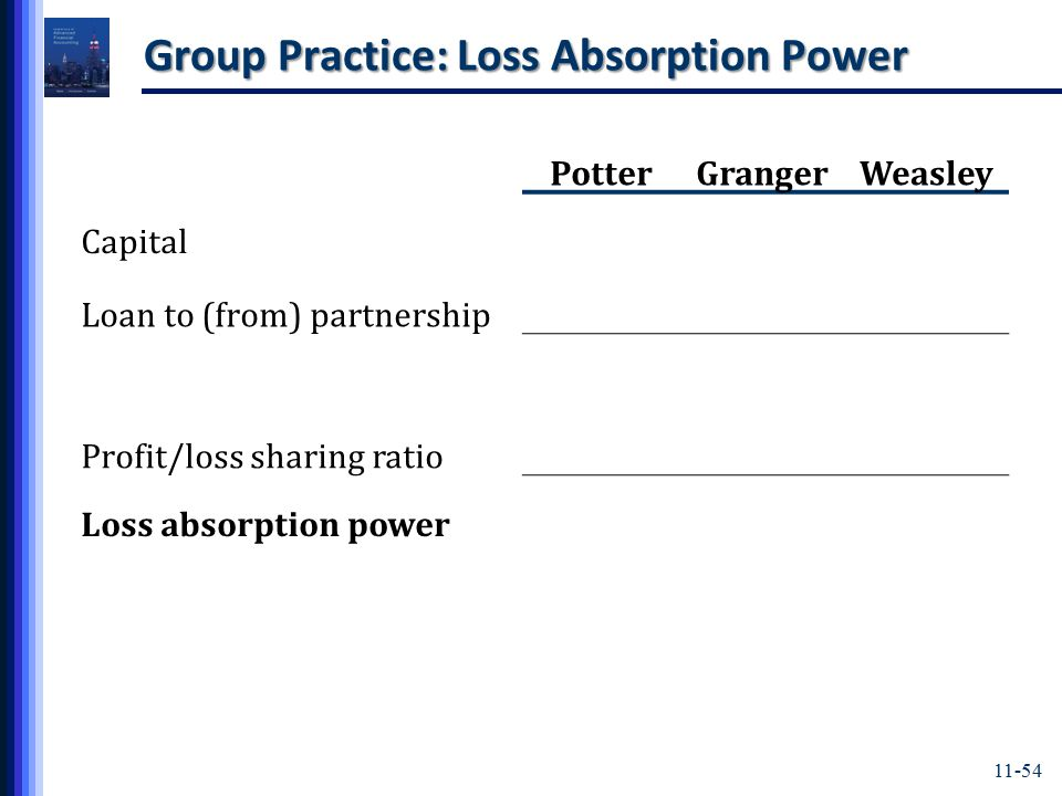 11-54 Group Practice: Loss Absorption Power PotterGrangerWeasley Capital Loan to (from) partnership Profit/loss sharing ratio Loss absorption power