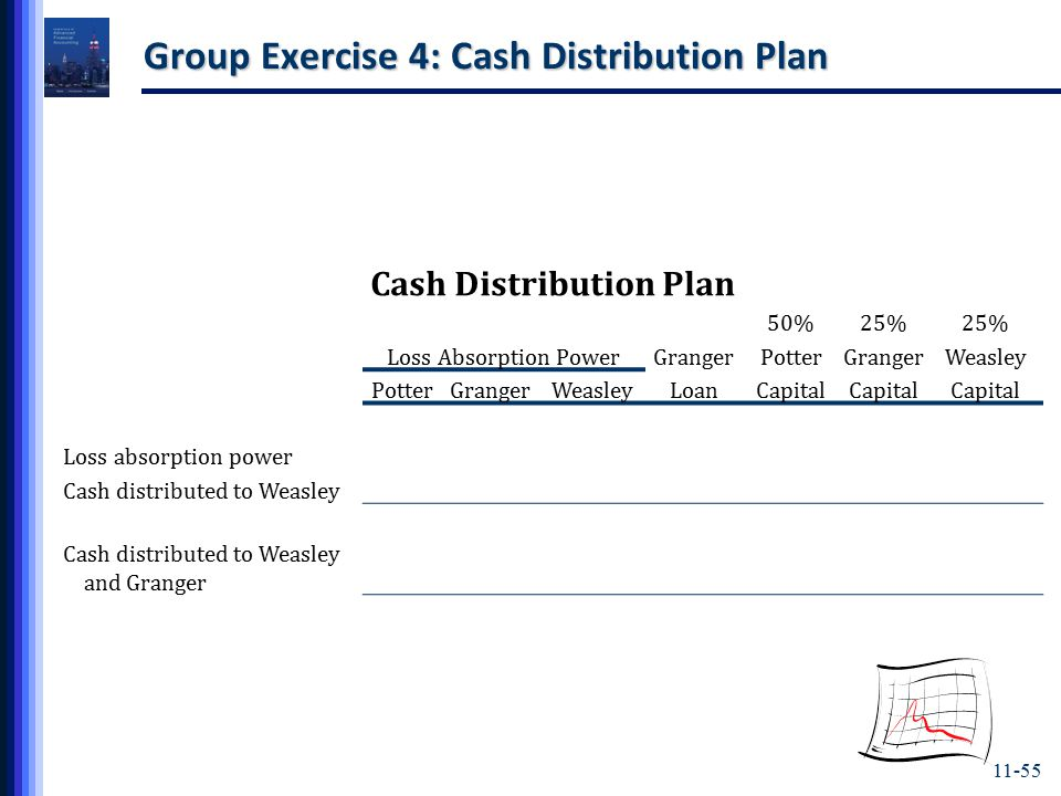 11-55 Group Exercise 4: Cash Distribution Plan Cash Distribution Plan 50%25% Loss Absorption PowerGrangerPotterGrangerWeasley PotterGrangerWeasleyLoanCapital Loss absorption power Cash distributed to Weasley and Granger