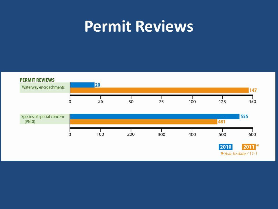 Permit Reviews