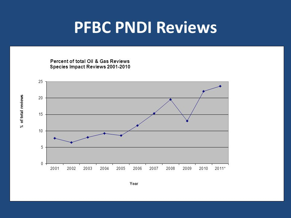 PFBC PNDI Reviews