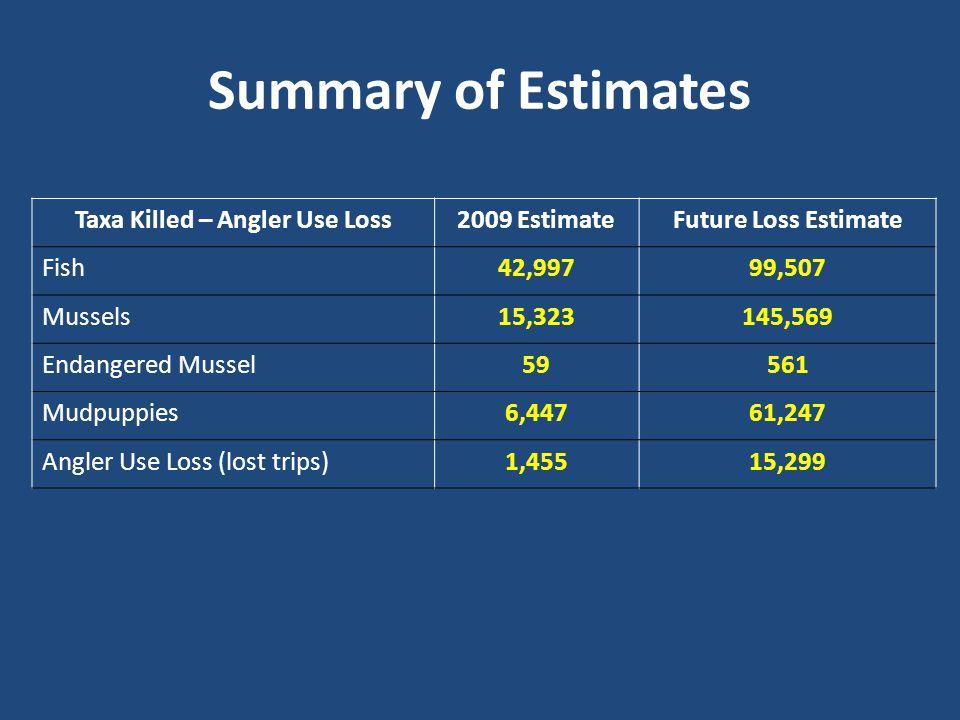 Summary of Estimates Taxa Killed – Angler Use Loss2009 EstimateFuture Loss Estimate Fish42,99799,507 Mussels15,323145,569 Endangered Mussel59561 Mudpu