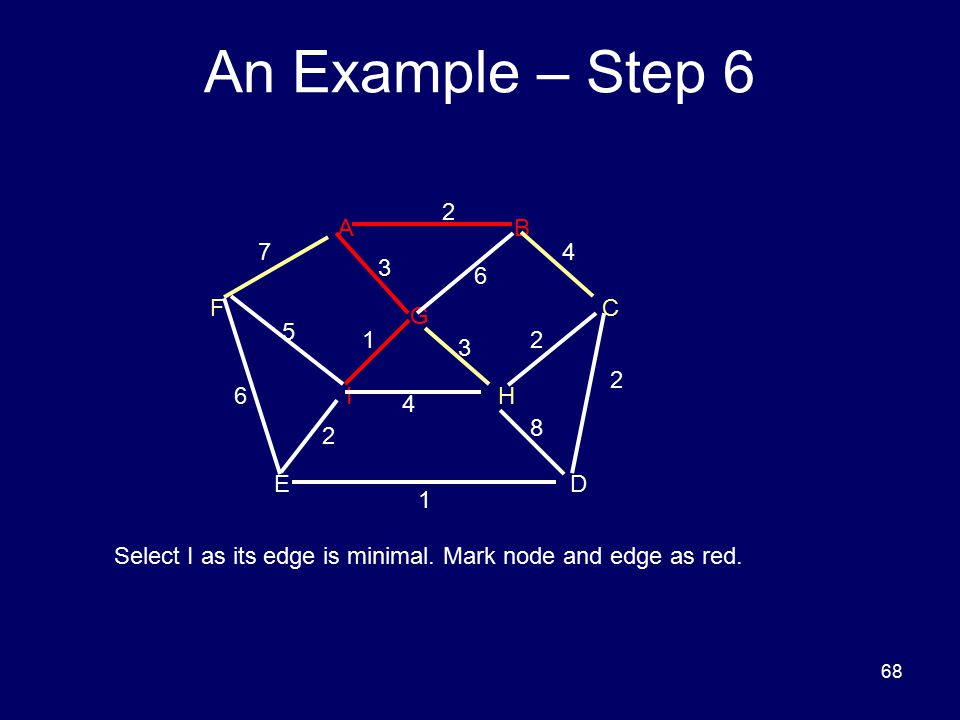 68 An Example – Step 6 DE HI FC G BA 8 6 5 3 3 2 2 2 1 6 1 4 2 47 Select I as its edge is minimal. Mark node and edge as red.