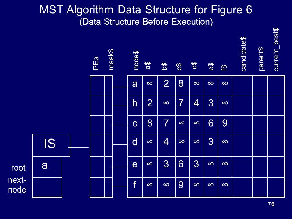 76 MST Algorithm Data Structure for Figure 6 (Data Structure Before Execution) Data Structure for MST Algorithm