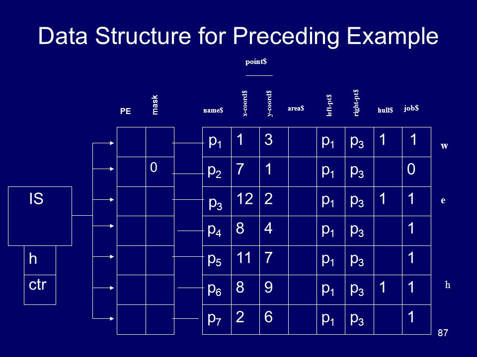 87 Data Structure for Preceding Example