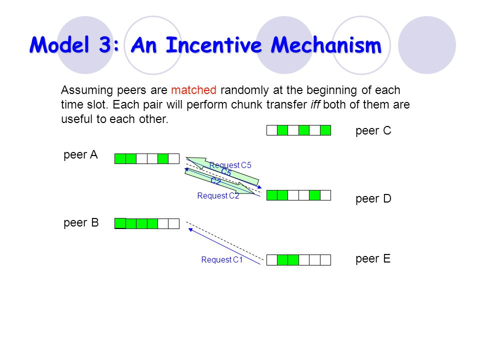 Model 3: An Incentive Mechanism peer A peer B peer C peer D peer E Request C1 Request C5 C5 Assuming peers are matched randomly at the beginning of each time slot.